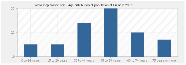 Age distribution of population of Curac in 2007