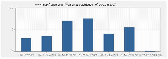 Women age distribution of Curac in 2007