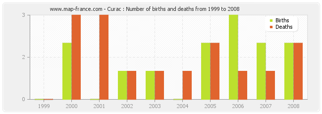 Curac : Number of births and deaths from 1999 to 2008