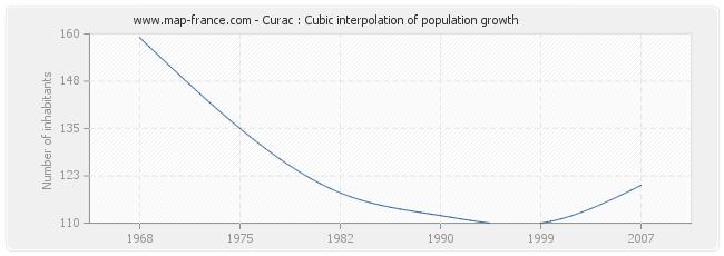 Curac : Cubic interpolation of population growth