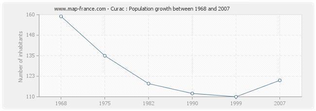 Population Curac