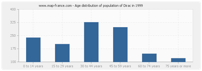 Age distribution of population of Dirac in 1999
