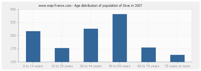 Age distribution of population of Dirac in 2007