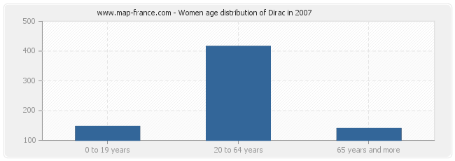 Women age distribution of Dirac in 2007