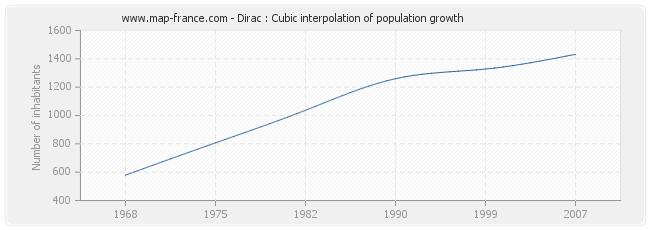 Dirac : Cubic interpolation of population growth