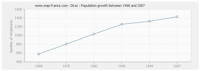 Population Dirac