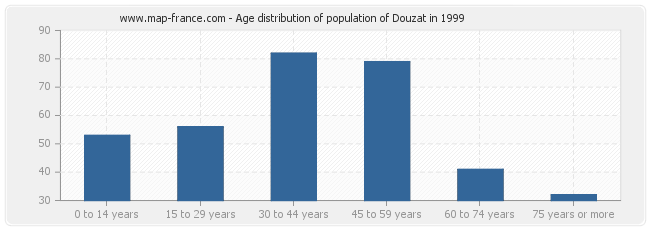 Age distribution of population of Douzat in 1999