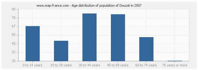Age distribution of population of Douzat in 2007