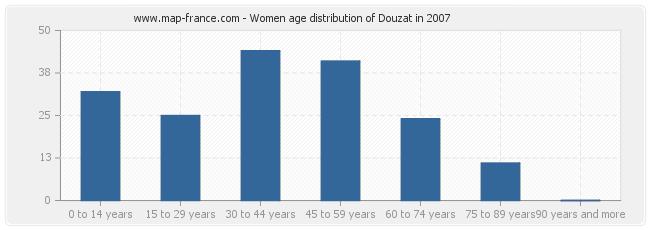 Women age distribution of Douzat in 2007