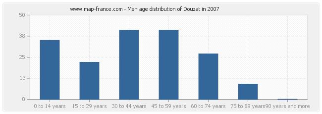 Men age distribution of Douzat in 2007