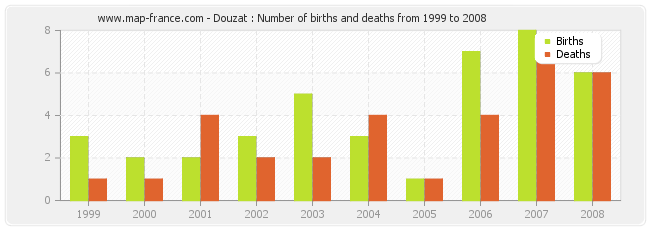 Douzat : Number of births and deaths from 1999 to 2008