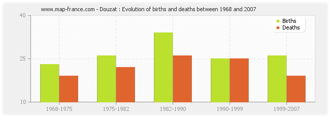 Douzat : Evolution of births and deaths between 1968 and 2007