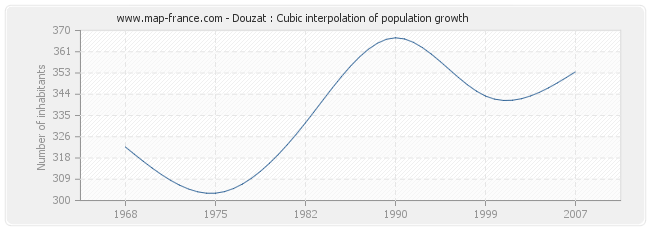 Douzat : Cubic interpolation of population growth