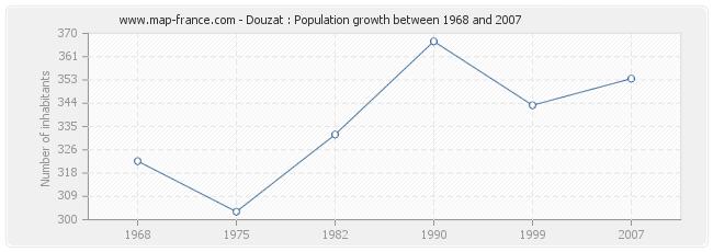 Population Douzat