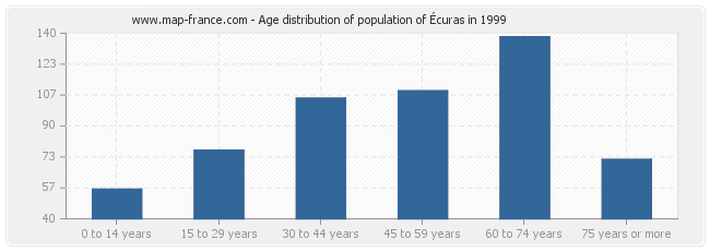 Age distribution of population of Écuras in 1999