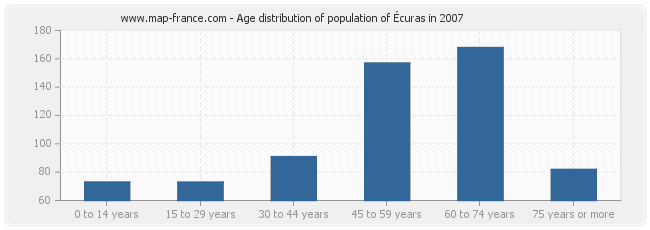 Age distribution of population of Écuras in 2007