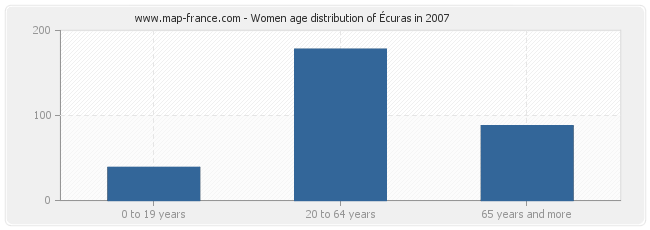 Women age distribution of Écuras in 2007