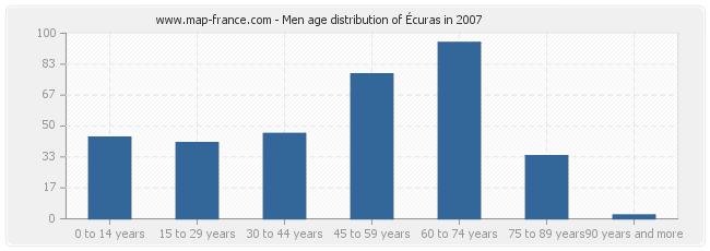 Men age distribution of Écuras in 2007