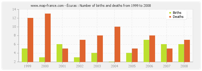 Écuras : Number of births and deaths from 1999 to 2008