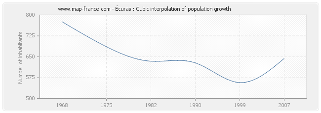 Écuras : Cubic interpolation of population growth