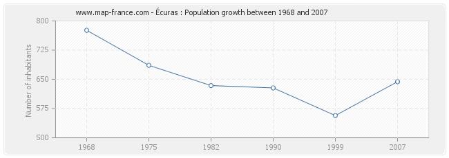 Population Écuras