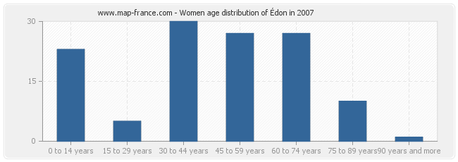 Women age distribution of Édon in 2007