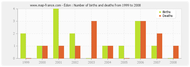 Édon : Number of births and deaths from 1999 to 2008