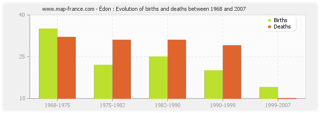 Édon : Evolution of births and deaths between 1968 and 2007