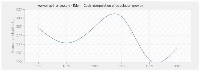 Édon : Cubic interpolation of population growth
