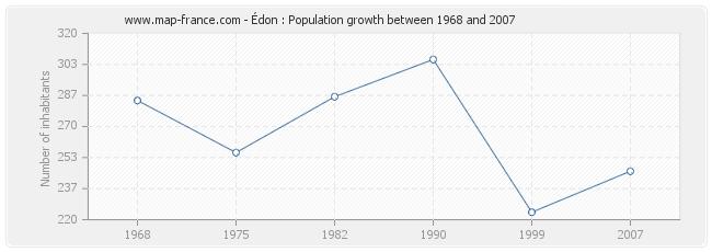 Population Édon