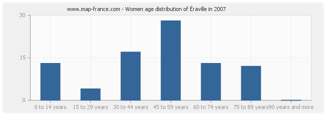 Women age distribution of Éraville in 2007
