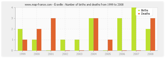 Éraville : Number of births and deaths from 1999 to 2008