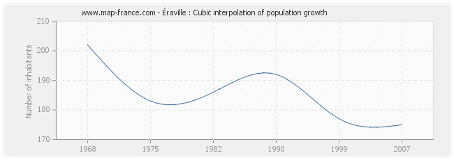 Éraville : Cubic interpolation of population growth