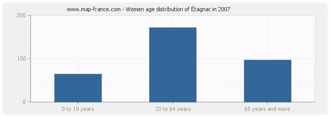 Women age distribution of Étagnac in 2007