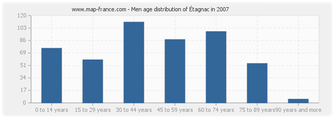 Men age distribution of Étagnac in 2007
