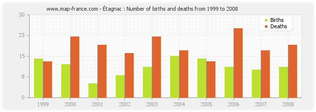 Étagnac : Number of births and deaths from 1999 to 2008