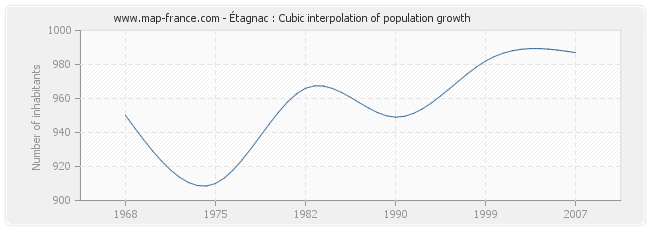 Étagnac : Cubic interpolation of population growth