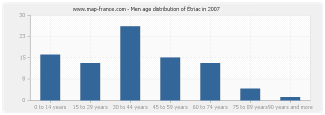 Men age distribution of Étriac in 2007
