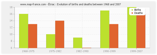 Étriac : Evolution of births and deaths between 1968 and 2007