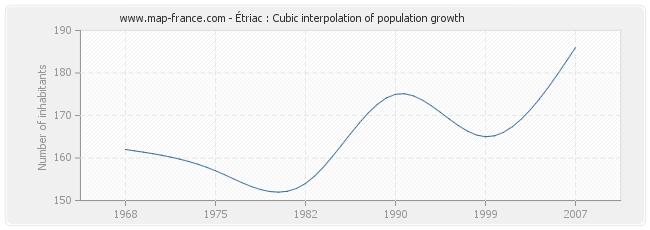 Étriac : Cubic interpolation of population growth