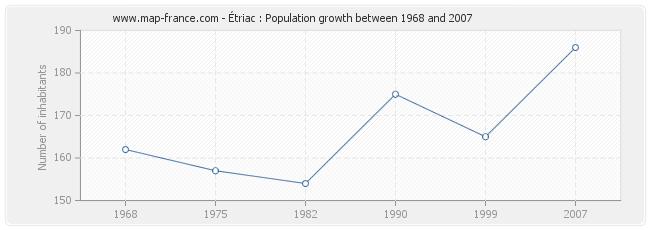 Population Étriac