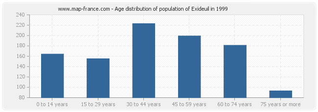 Age distribution of population of Exideuil in 1999