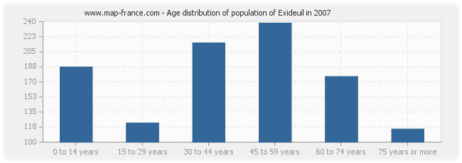 Age distribution of population of Exideuil in 2007