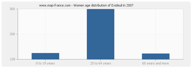 Women age distribution of Exideuil in 2007