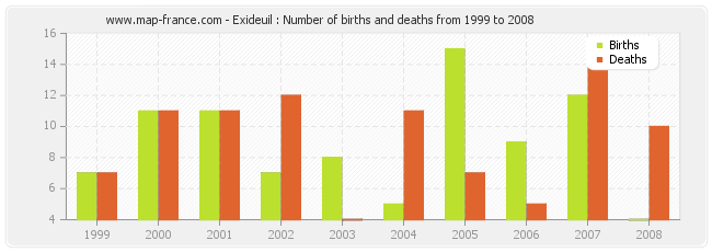 Exideuil : Number of births and deaths from 1999 to 2008