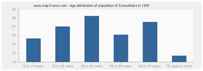 Age distribution of population of Eymouthiers in 1999