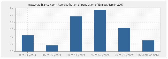 Age distribution of population of Eymouthiers in 2007