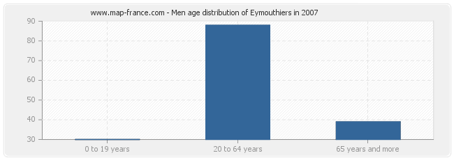 Men age distribution of Eymouthiers in 2007