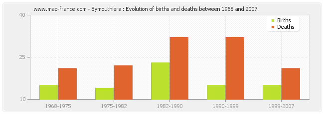 Eymouthiers : Evolution of births and deaths between 1968 and 2007