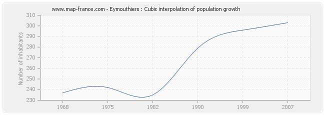 Eymouthiers : Cubic interpolation of population growth